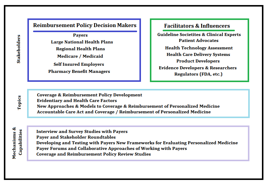 Payer Approach Diagram