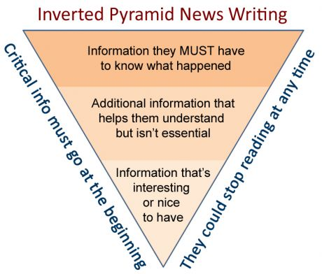 inverted pyramid news writing